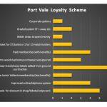 Loyalty Scheme Survey